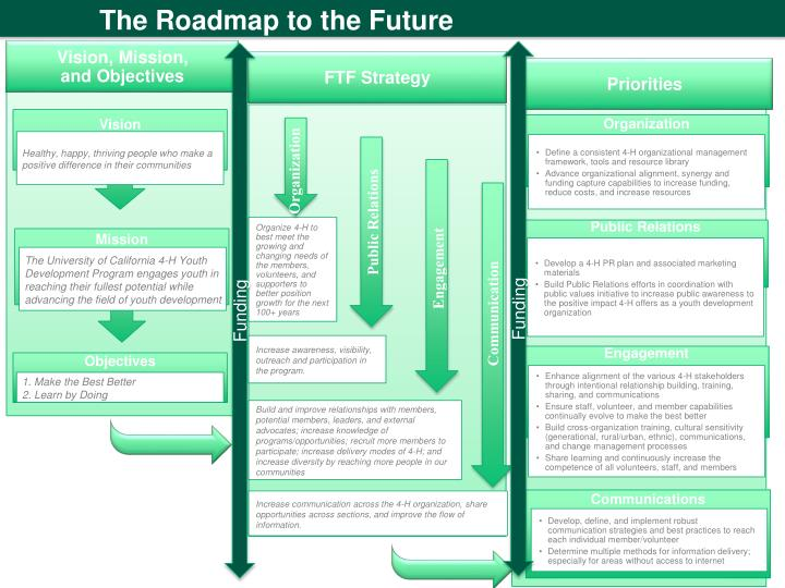 The Roadmap to the Future