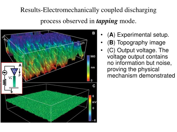 Results-Electromechanically coupled discharging process observed in