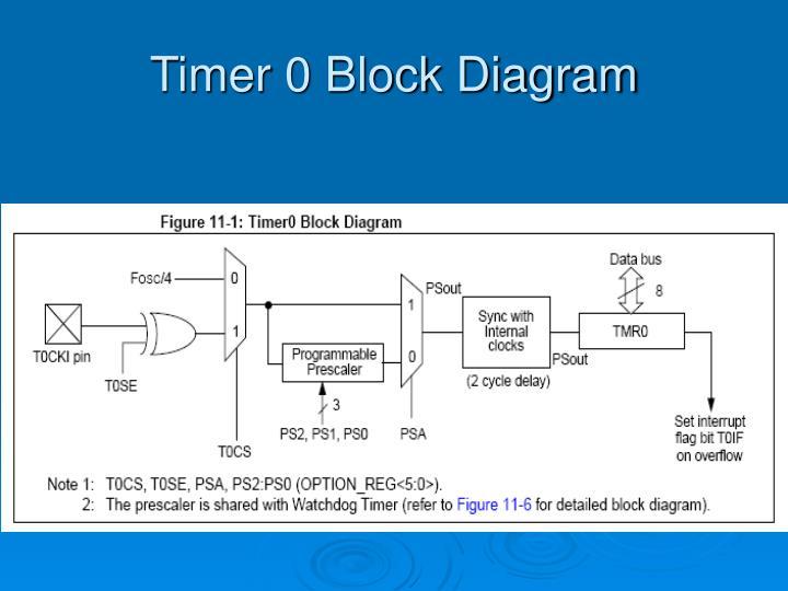 Ppt - Timer 0 Powerpoint Presentation