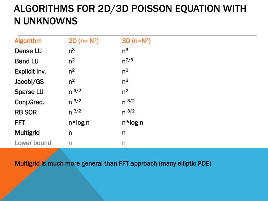 PPT - Solving the Discrete Poisson Equation using Multigrid
