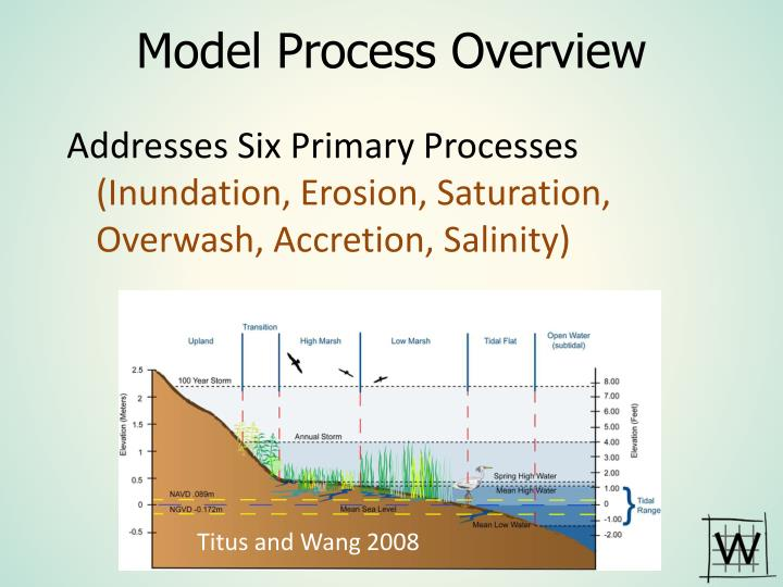 Model Process Overview