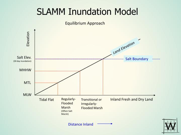 SLAMM Inundation Model