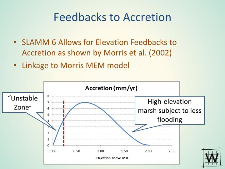 Feedbacks to Accretion