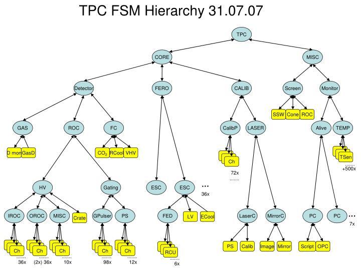 TPC FSM Hierarchy 31.07.07