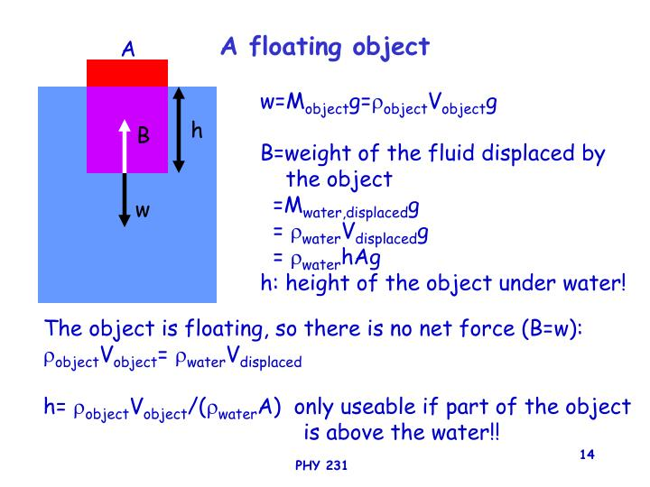 A floating object