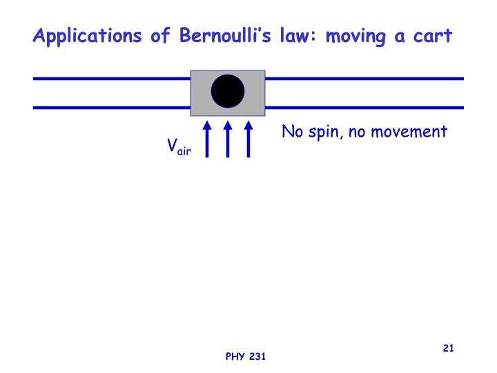Applications of Bernoulli's law: moving a cart