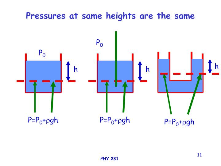 Pressures at same heights are the same