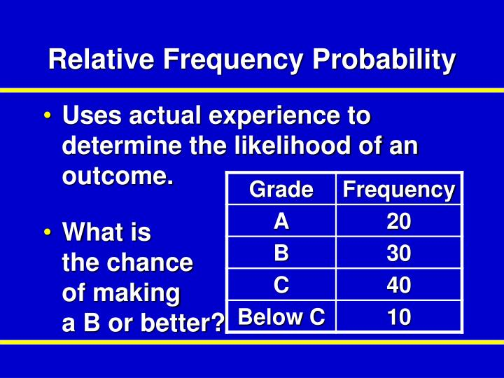 Relative Frequency Probability