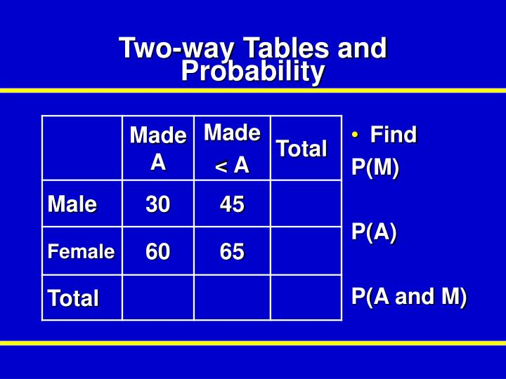 Two-way Tables and Probability