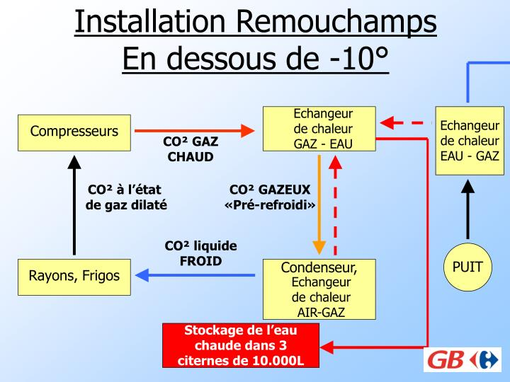 Installation Remouchamps