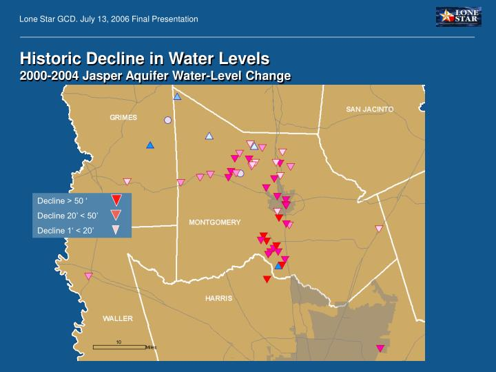 Historic Decline in Water Levels
