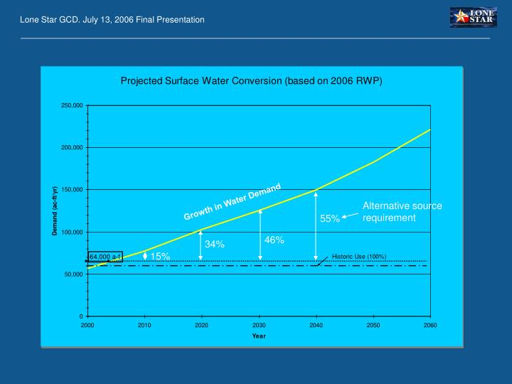 Growth in Water Demand