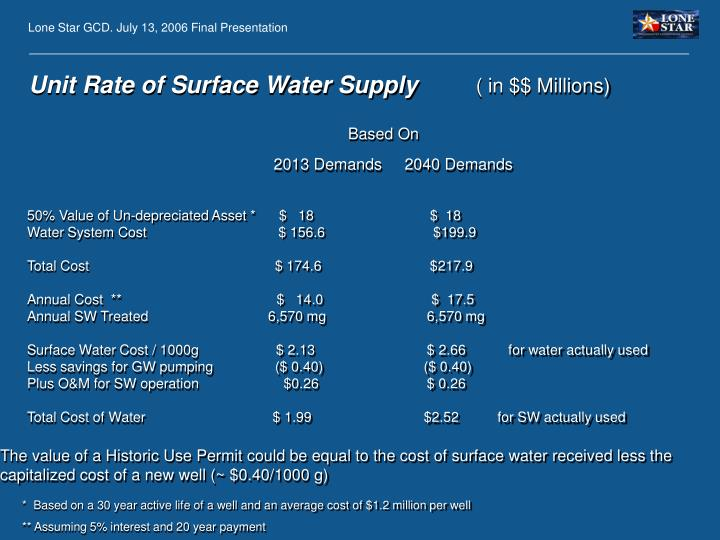 Unit Rate of Surface Water Supply