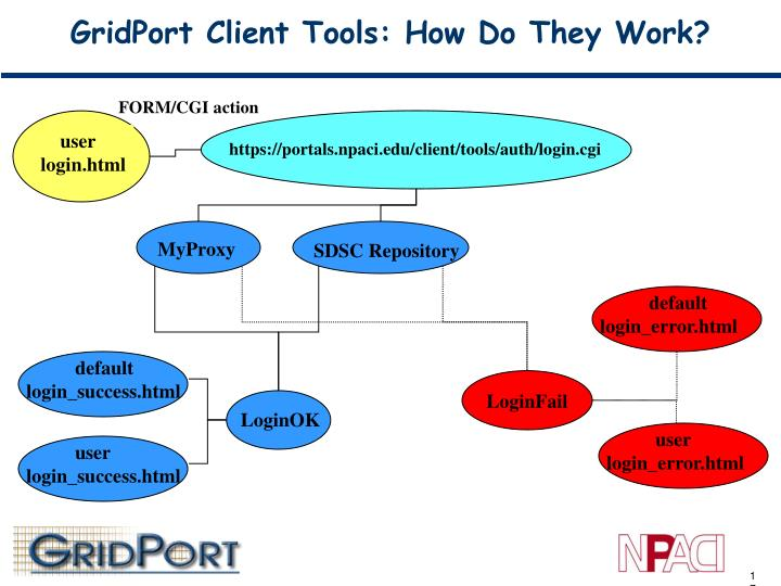 GridPort Client Tools: How Do They Work?