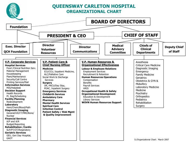Ppt queensway carleton hospital organizational chart powerpoint queensway carleton hospitalorganizational chart altavistaventures Choice Image