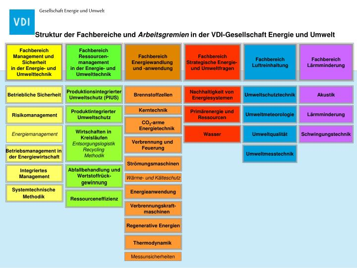 Struktur der fachbereiche und arbeitsgremien in der vdi gesellschaft energie und umwelt