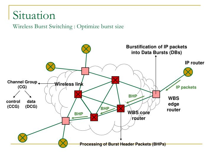 Situation wireless burst switching optimize burst size