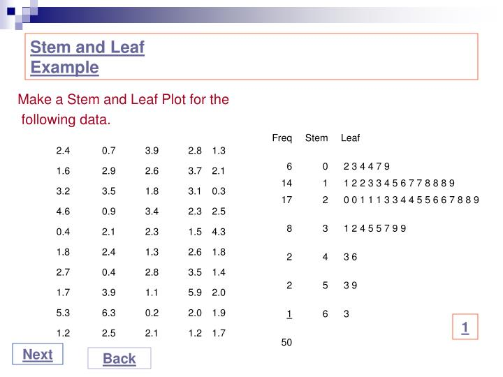 Make a Stem and Leaf Plot for the
