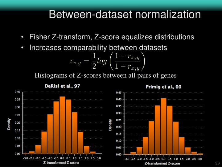 Between-dataset normalization
