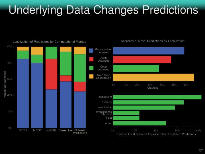 Underlying Data Changes Predictions