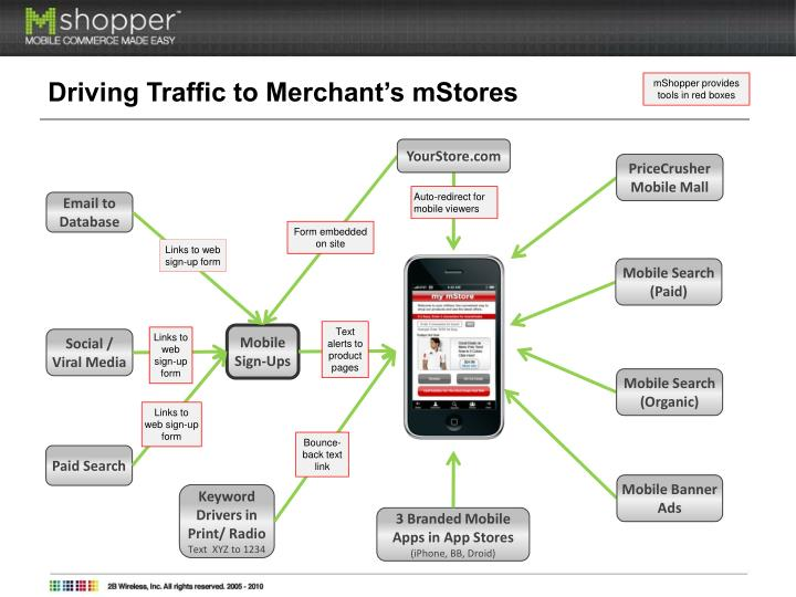 Driving Traffic to Merchant's mStores