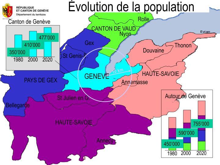 Évolution de la population