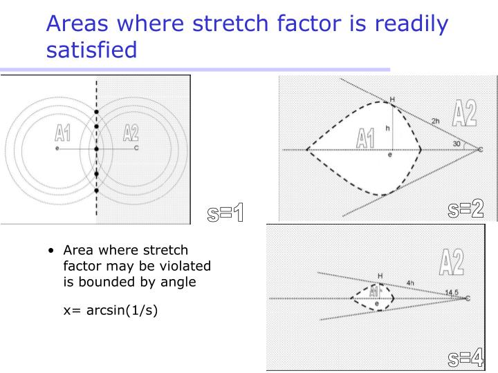Areas where stretch factor is readily satisfied