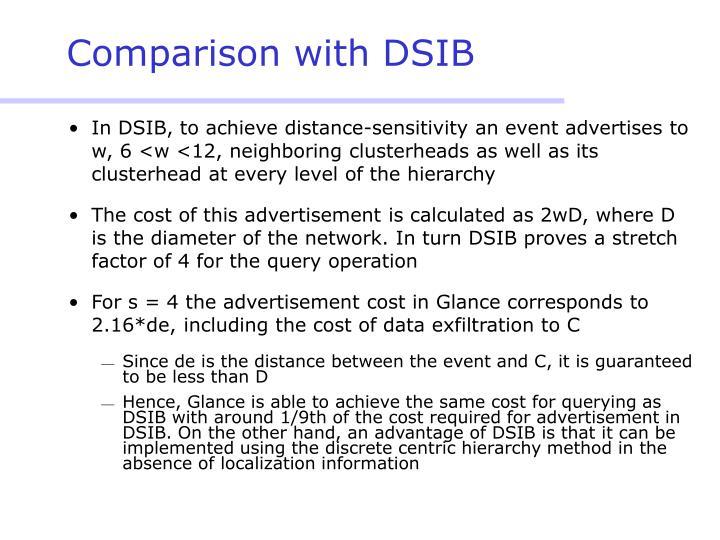 Comparison with DSIB