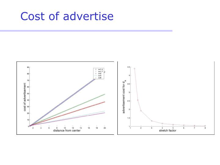 Cost of advertise