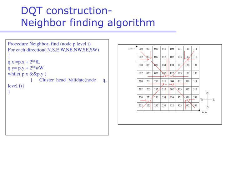 DQT construction-