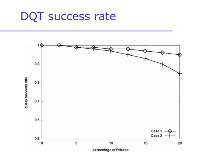 DQT success rate