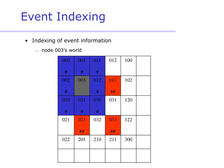 Event Indexing