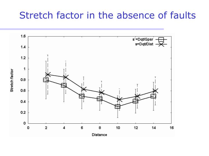 Stretch factor in the absence of faults