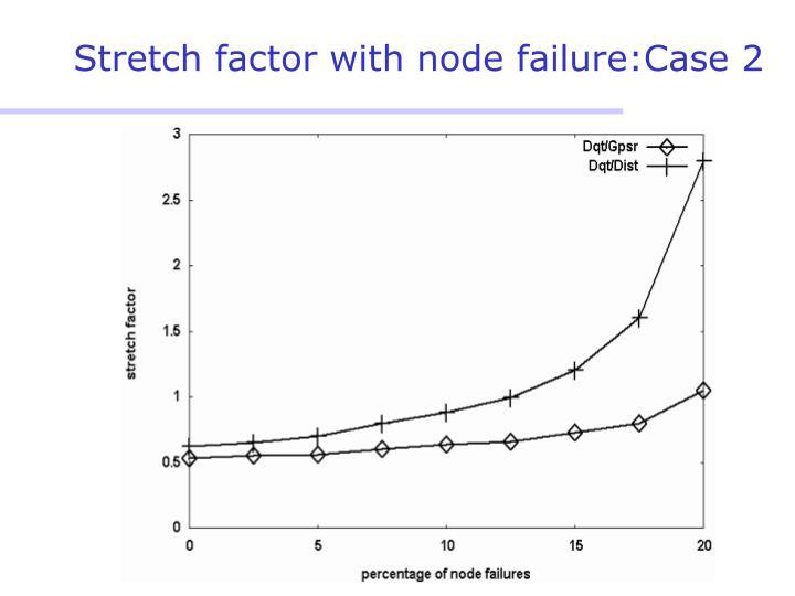 Stretch factor with node failure:Case 2