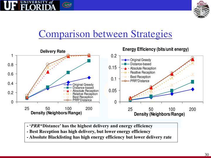 Comparison between Strategies