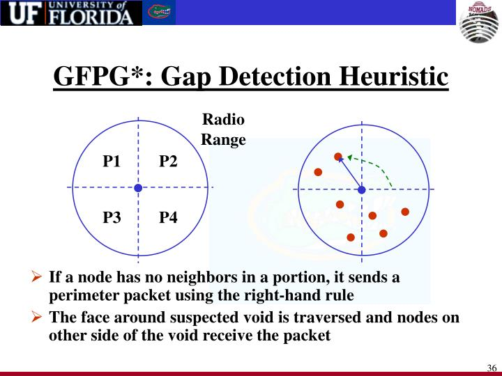 GFPG*: Gap Detection Heuristic