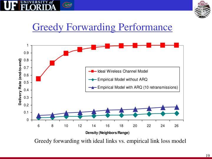 Greedy Forwarding Performance