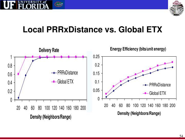 Local PRRxDistance vs. Global ETX