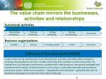 the value chain mirrors the businesses activities and relationships