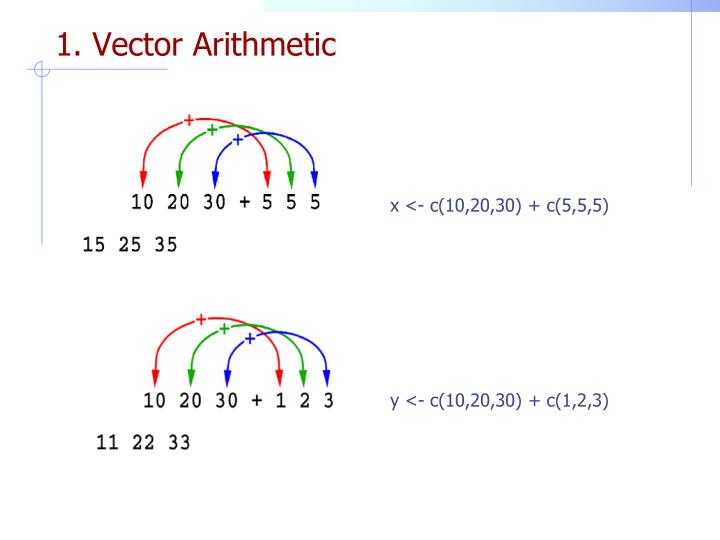 1. Vector Arithmetic