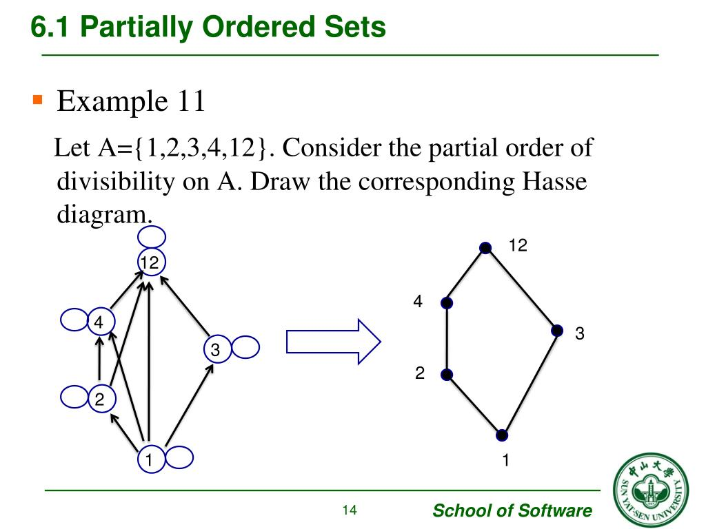 Ppt Chapter 6 Order Relations And Structure Powerpoint Presentation Id 3304995