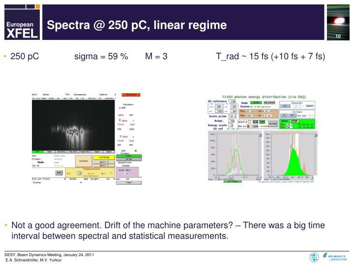 Spectra @ 250 pC, linear regime