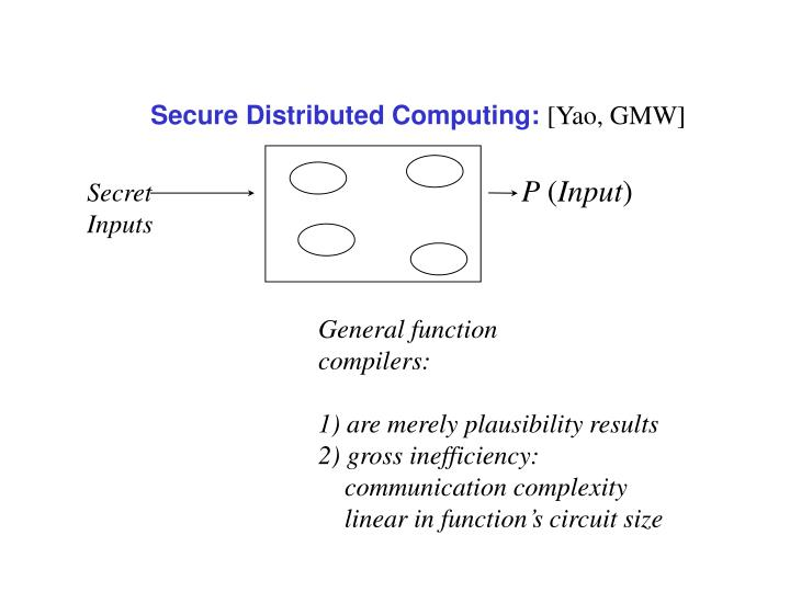 Secure Distributed Computing: