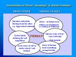 associations of threat meanings in shame traumas