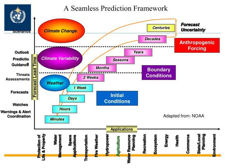 A Seamless Prediction Framework