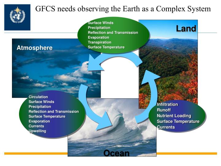 GFCS needs observing the Earth as a Complex System