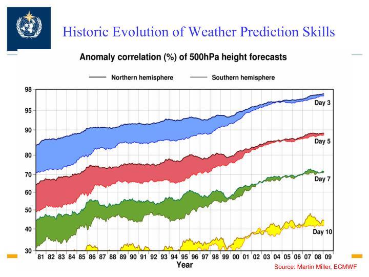 Historic Evolution of Weather Prediction Skills