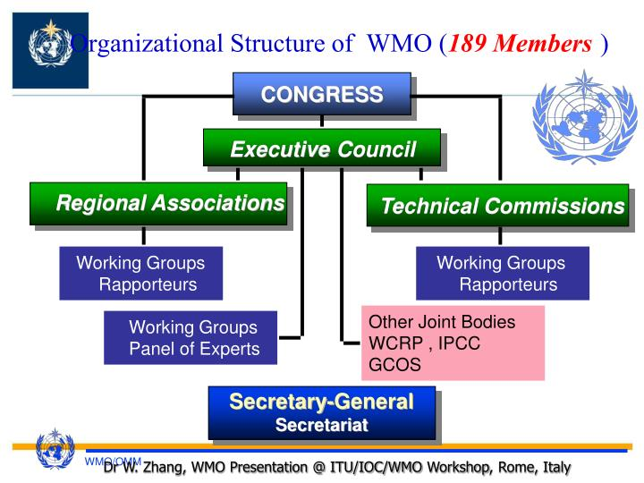 Organizational structure of wmo 189 members