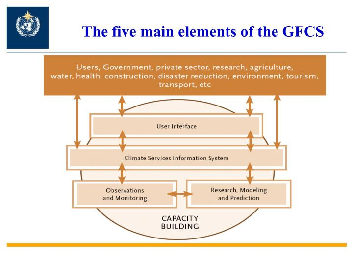 The five main elements of the GFCS