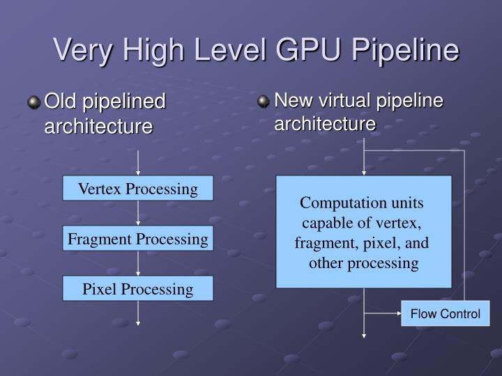 New virtual pipeline architecture